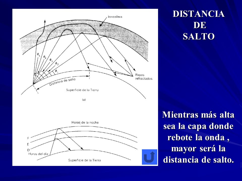 DISTANCIA DE SALTOMientras más alta sea la capa donde rebote la onda , mayor será la distancia de salto.