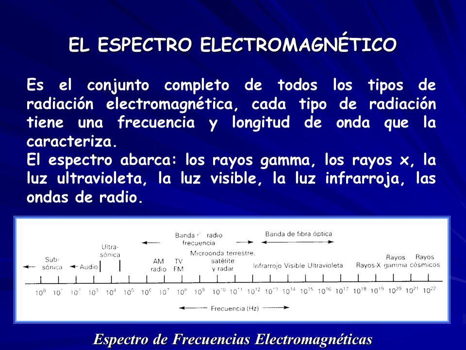 EL ESPECTRO ELECTROMAGNÉTICO Espectro de Frecuencias Electromagnéticas