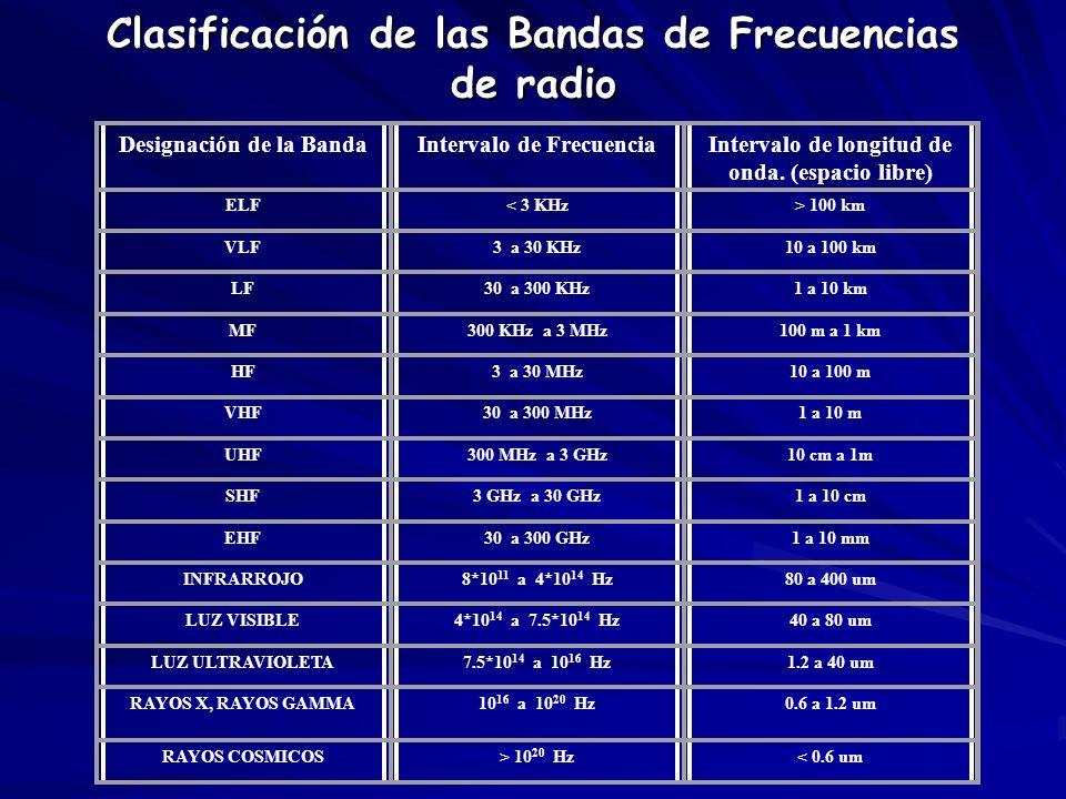 Clasificación de las Bandas de Frecuencias de radio