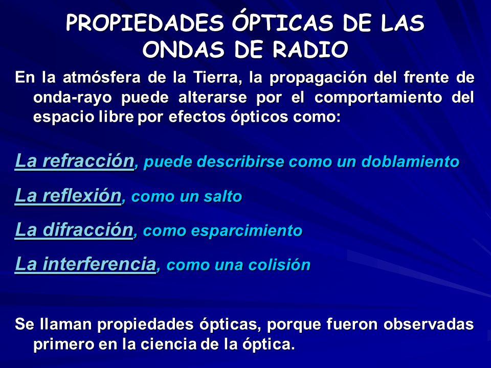 PROPIEDADES ÓPTICAS DE LAS ONDAS DE RADIO