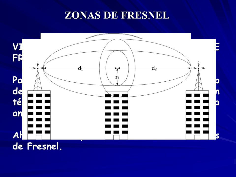 ZONAS DE FRESNEL VISUALIZACION DE LAS ZONAS DE FRESNEL.