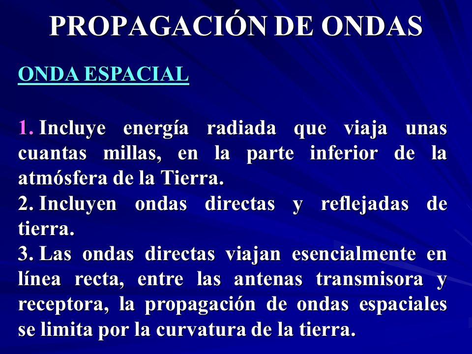 PROPAGACIÓN DE ONDAS ONDA ESPACIAL