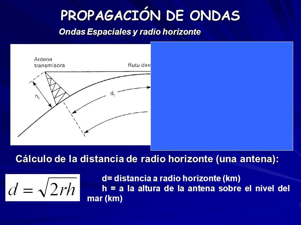 PROPAGACIÓN DE ONDAS Ondas Espaciales y radio horizonte. Cálculo de la distancia de radio horizonte (una antena):