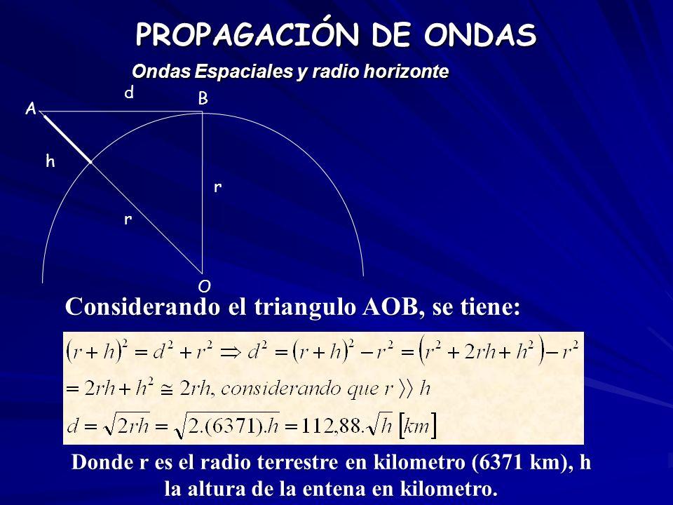 PROPAGACIÓN DE ONDAS Considerando el triangulo AOB, se tiene: