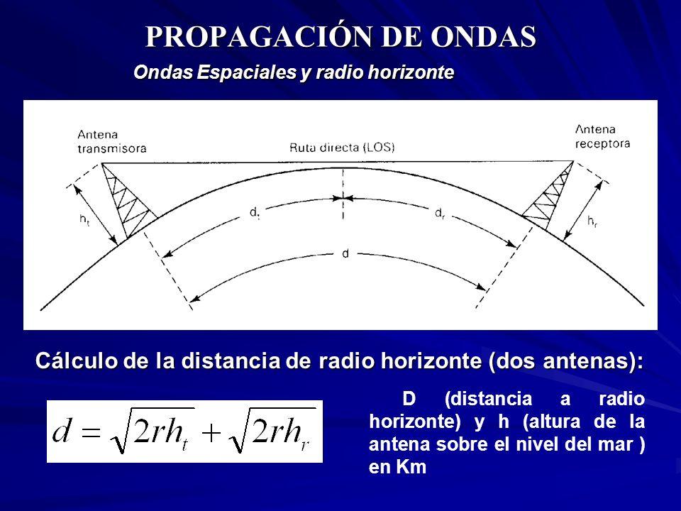PROPAGACIÓN DE ONDASOndas Espaciales y radio horizonte. Cálculo de la distancia de radio horizonte (dos antenas):