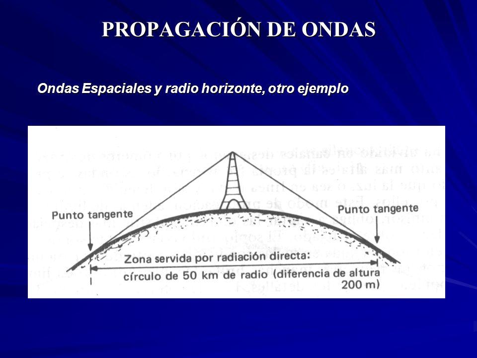 PROPAGACIÓN DE ONDAS Ondas Espaciales y radio horizonte, otro ejemplo