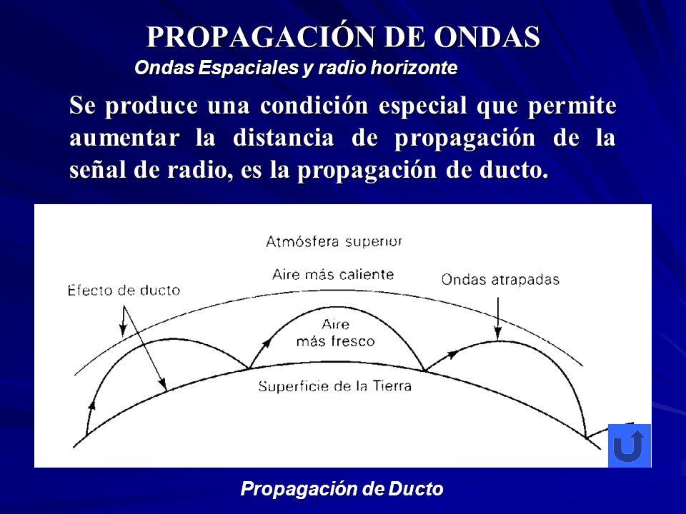 PROPAGACIÓN DE ONDAS Ondas Espaciales y radio horizonte.