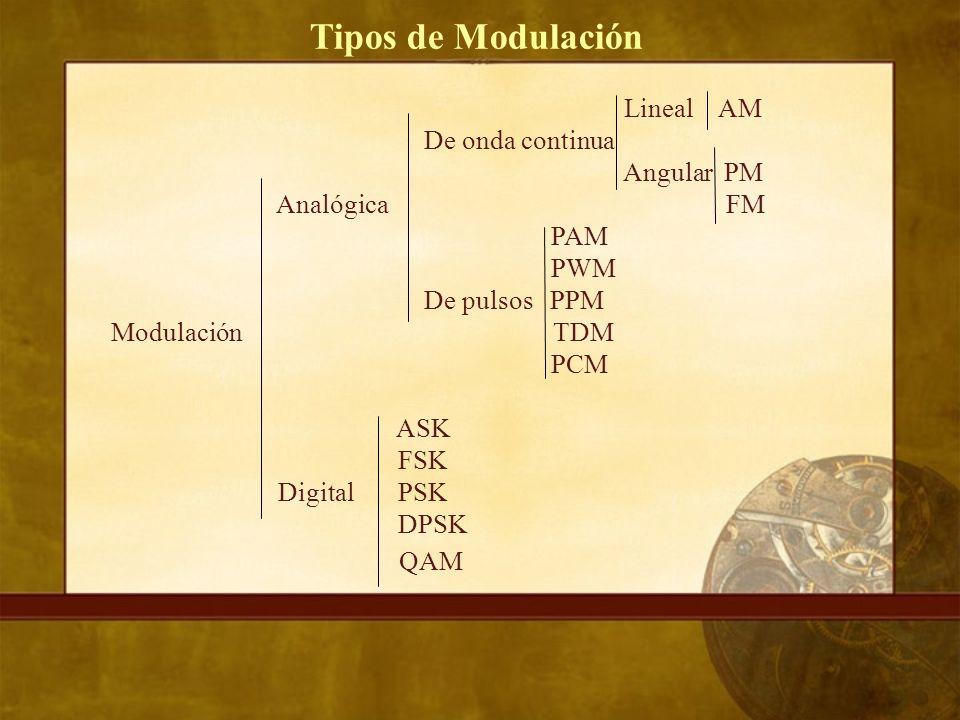 Tipos de Modulación QAM Lineal AM De onda continua Angular PM