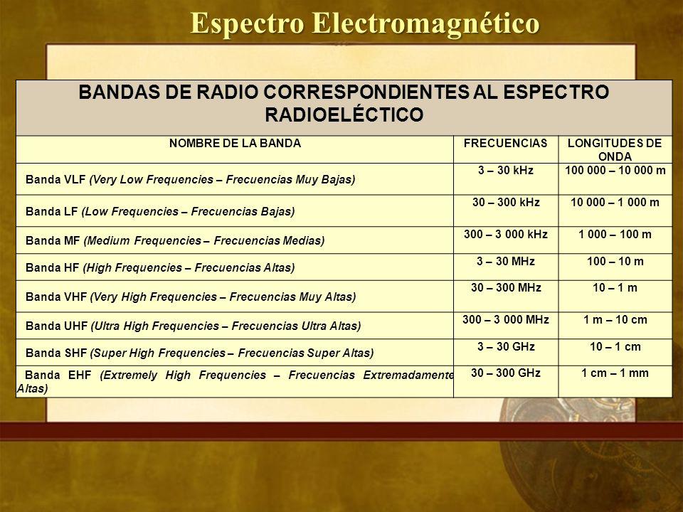 BANDAS DE RADIO CORRESPONDIENTES AL ESPECTRO RADIOELÉCTICO