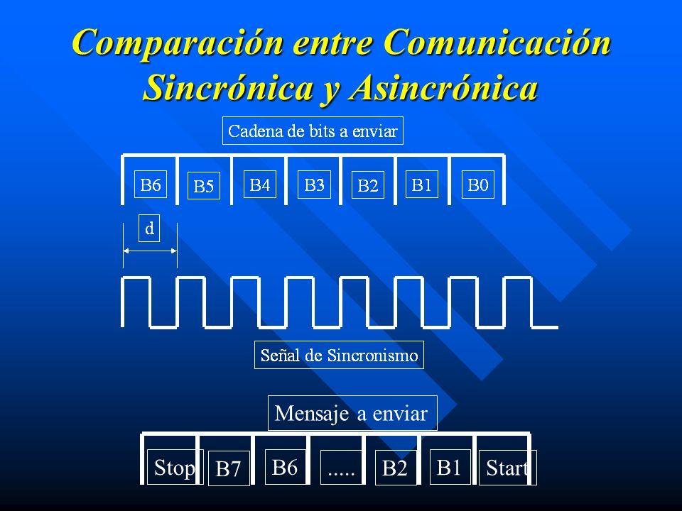 Comparación entre Comunicación Sincrónica y Asincrónica