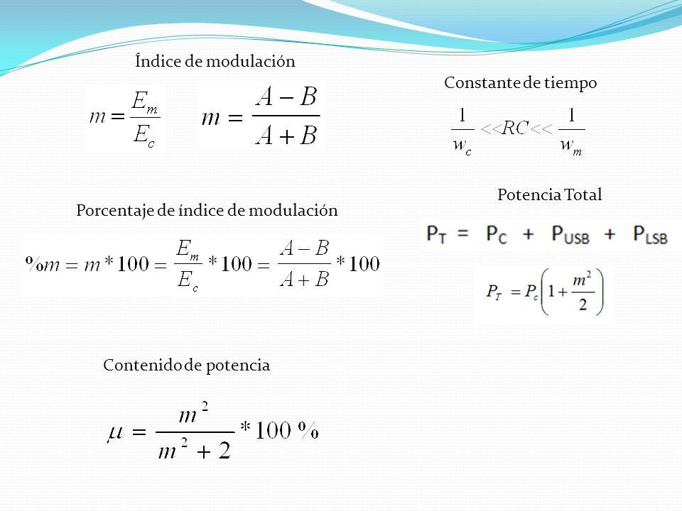Índice de modulación Constante de tiempo. Potencia Total.
