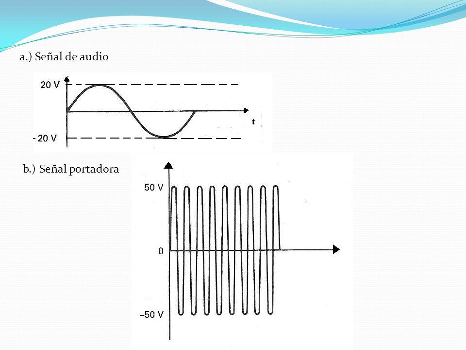 a.) Señal de audio b.) Señal portadora