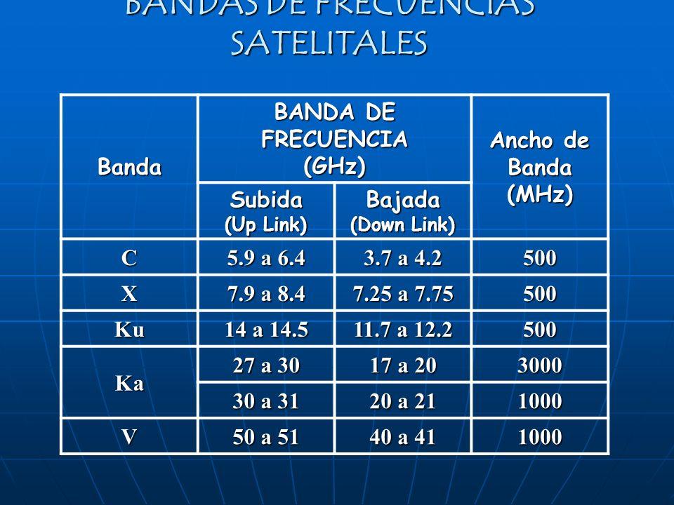 BANDAS DE FRECUENCIAS SATELITALES