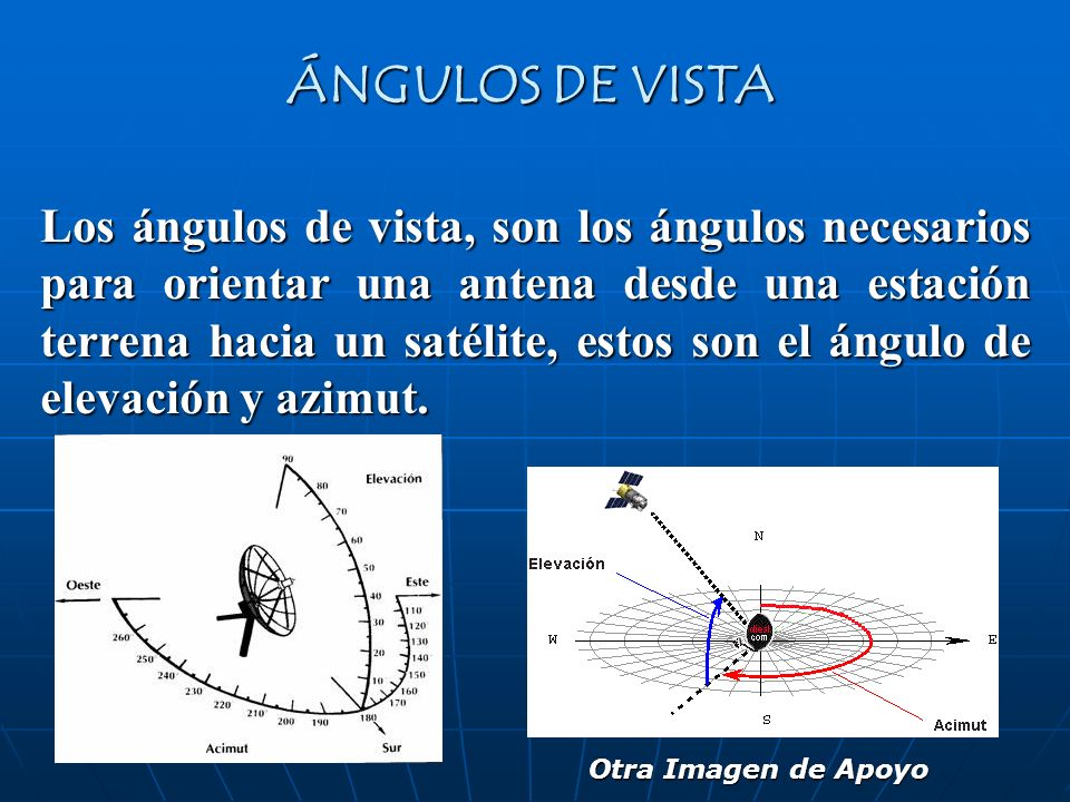 ÁNGULOS DE VISTA