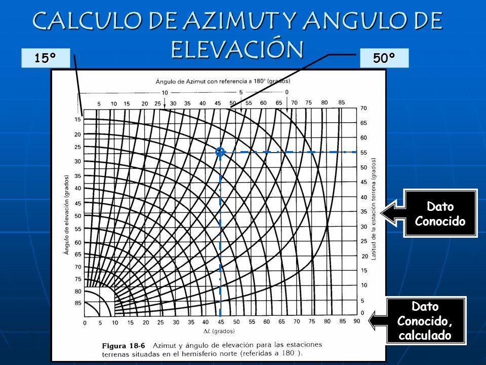 CALCULO DE AZIMUT Y ANGULO DE ELEVACIÓN