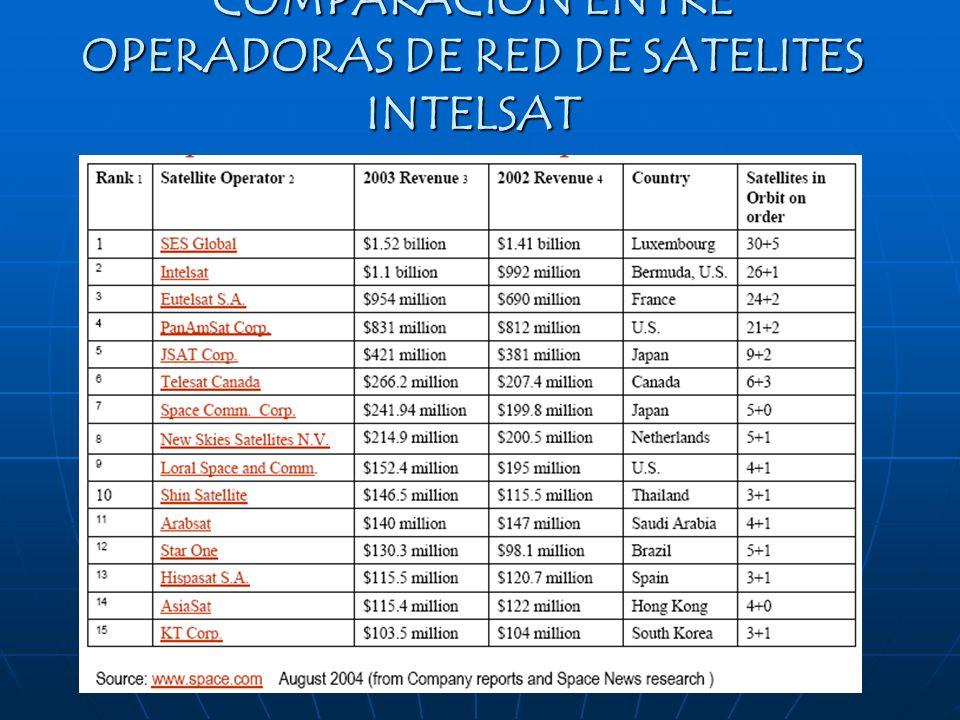 COMPARACION ENTRE OPERADORAS DE RED DE SATELITES INTELSAT