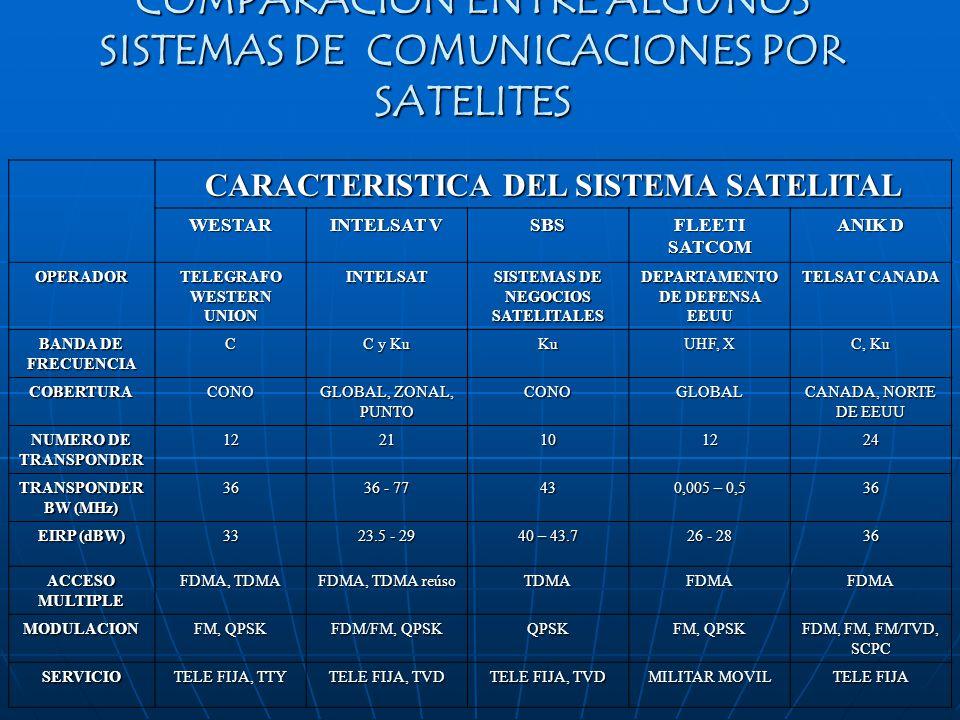 COMPARACION ENTRE ALGUNOS SISTEMAS DE COMUNICACIONES POR SATELITES