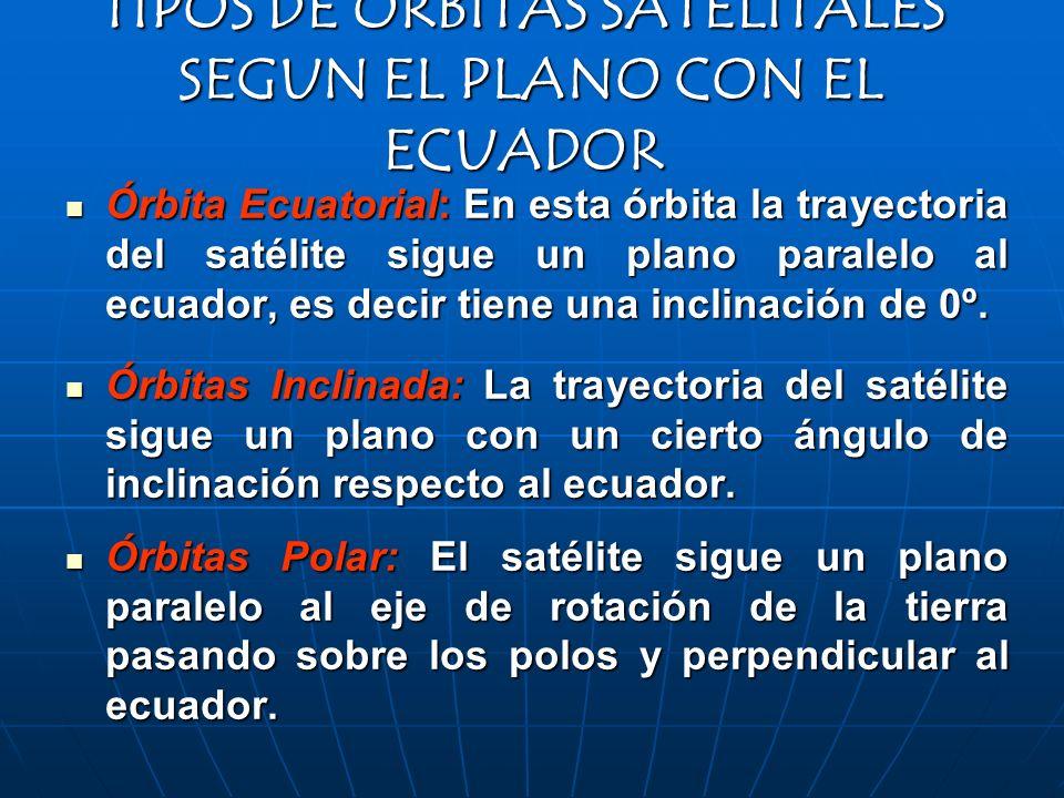 TIPOS DE ÓRBITAS SATELITALES SEGUN EL PLANO CON EL ECUADOR