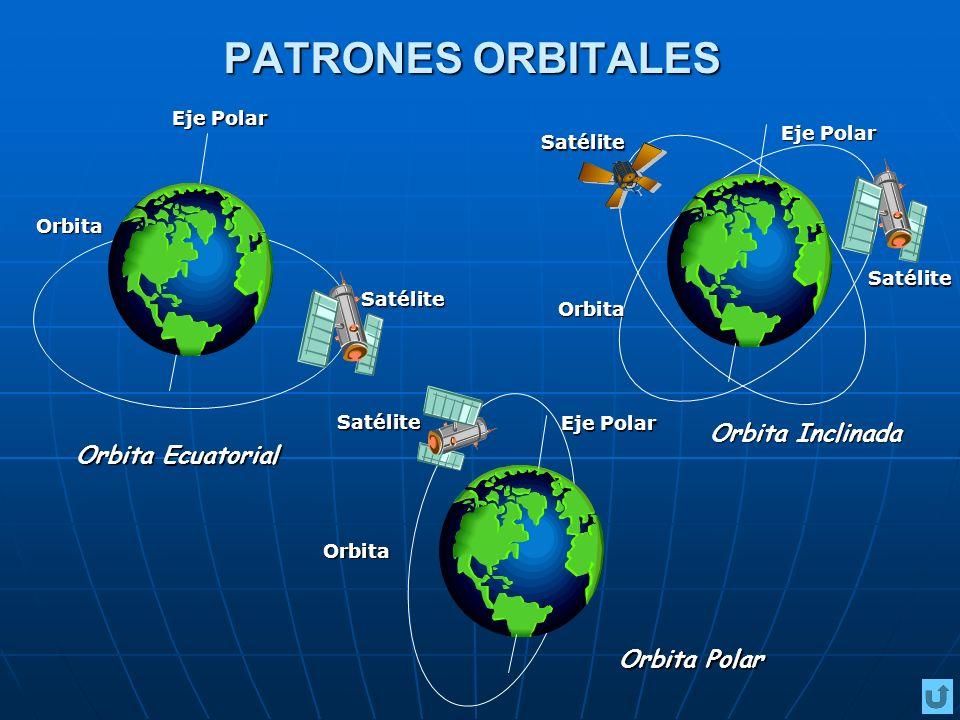 PATRONES ORBITALES Orbita Inclinada Orbita Ecuatorial Orbita Polar