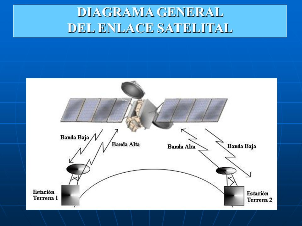 DIAGRAMA GENERAL DEL ENLACE SATELITAL