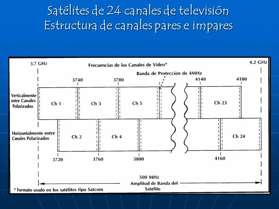 Satélites de 24 canales de televisión Estructura de canales pares e impares