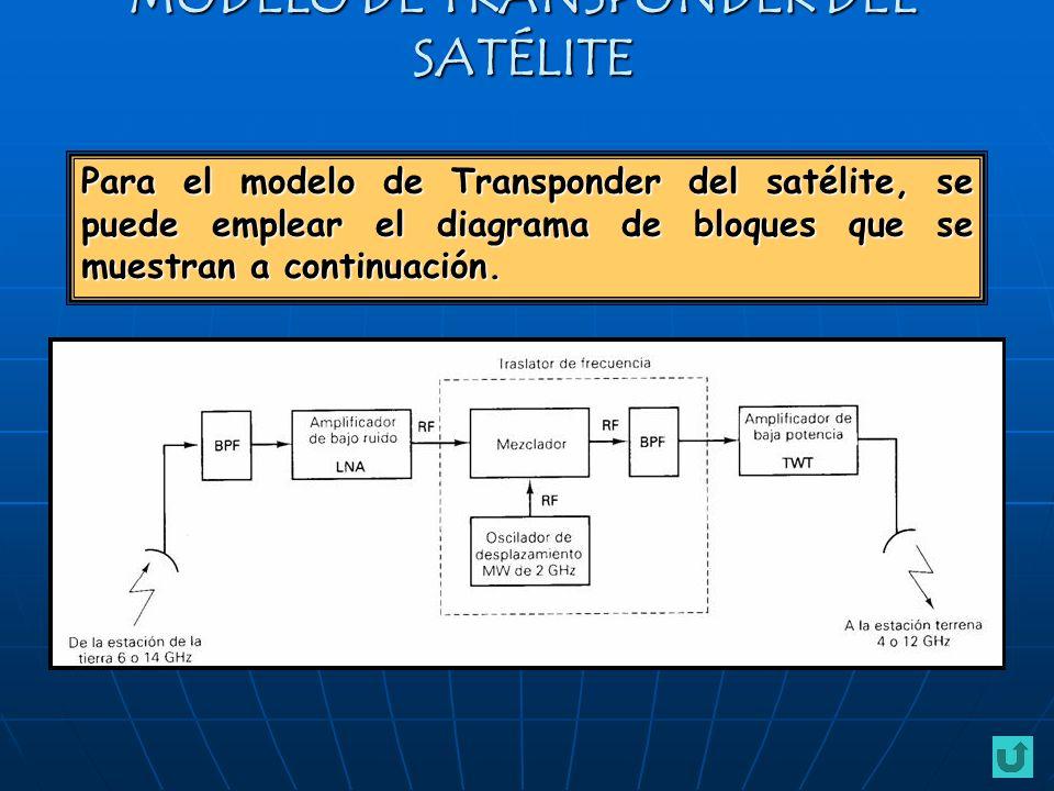 MODELO DE TRANSPONDER DEL SATÉLITE