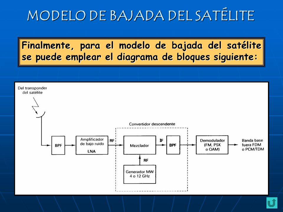 MODELO DE BAJADA DEL SATÉLITE