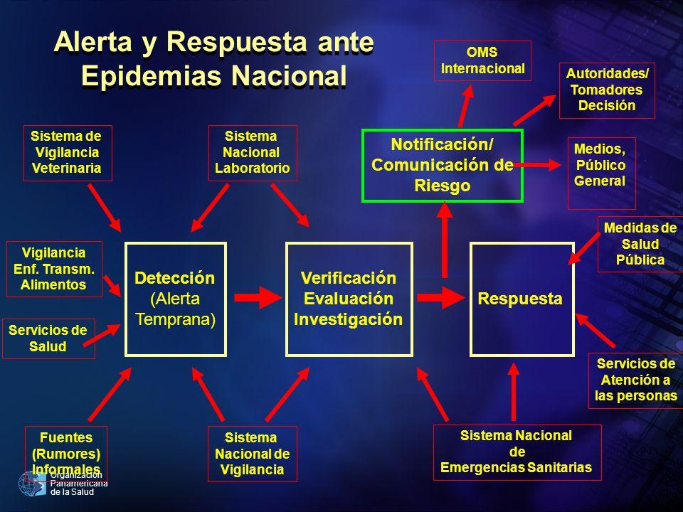Alerta y Respuesta ante Epidemias Nacional Emergencias Sanitarias