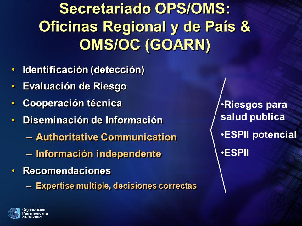 Secretariado OPS/OMS: Oficinas Regional y de País &