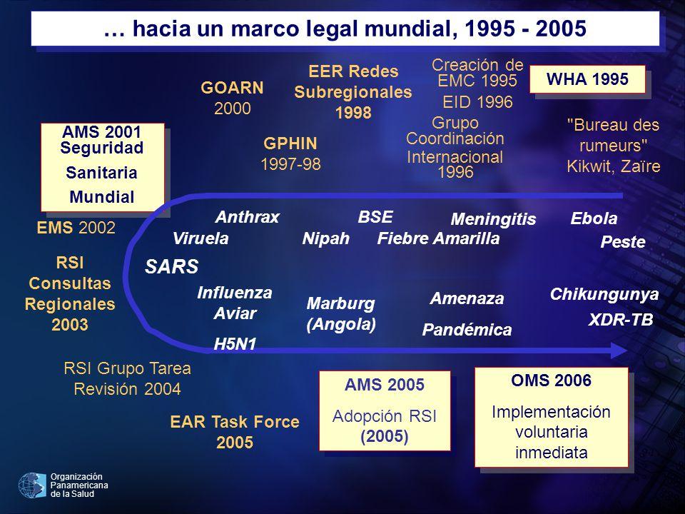 … hacia un marco legal mundial, 1995 - 2005