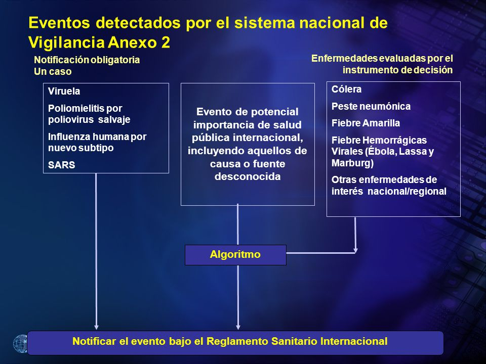 Eventos detectados por el sistema nacional de Vigilancia Anexo 2