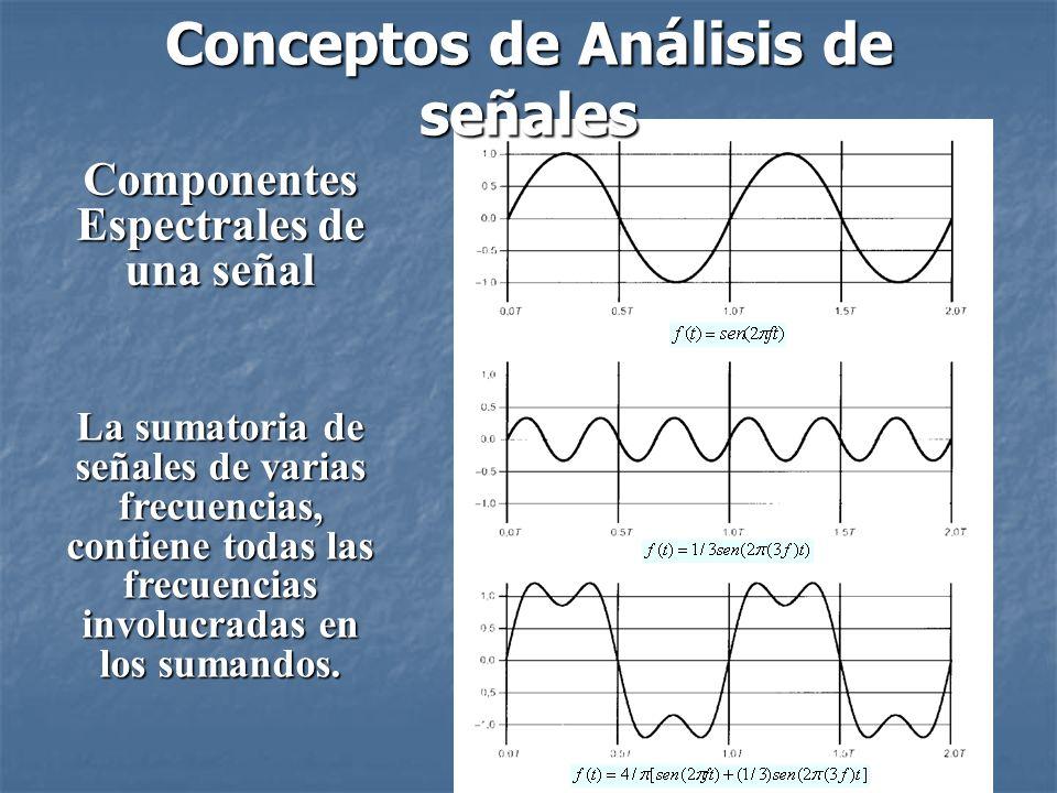 Componentes Espectrales de una señal