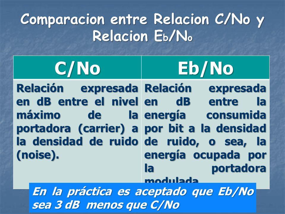 Comparacion entre Relacion C/No y Relacion Eb/No