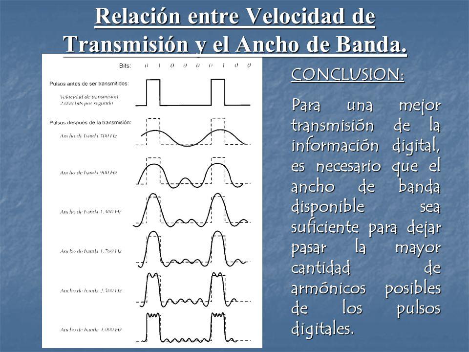 Relación entre Velocidad de Transmisión y el Ancho de Banda.