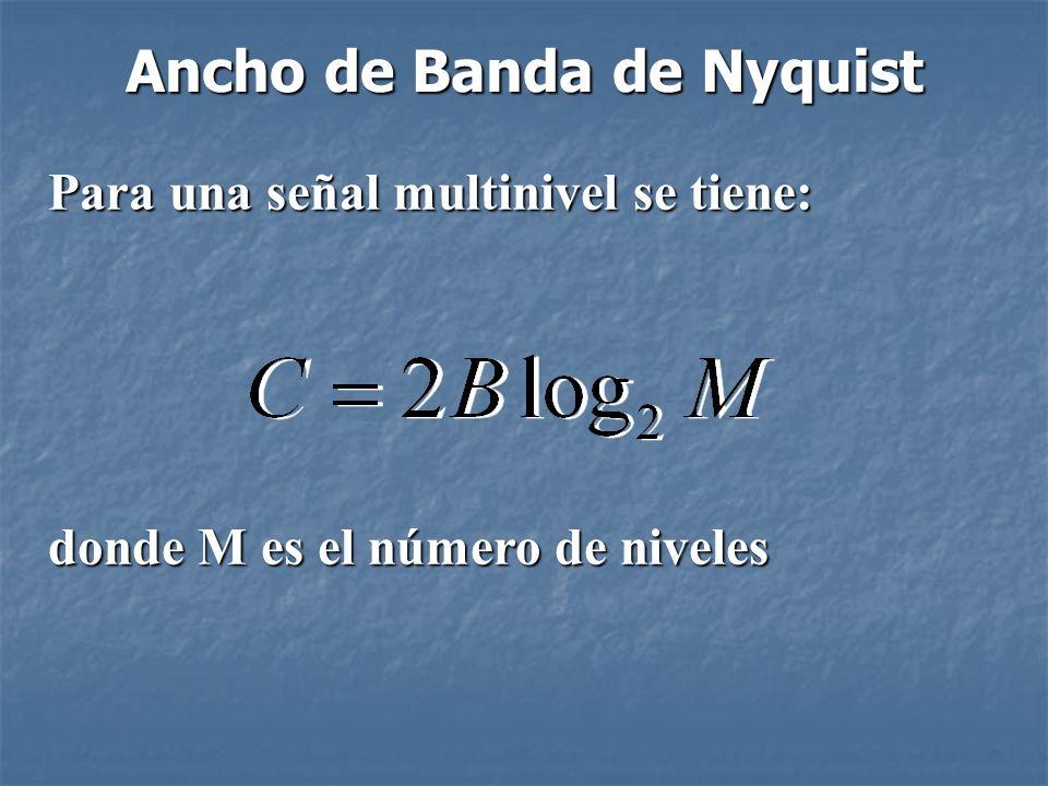 Ancho de Banda de Nyquist