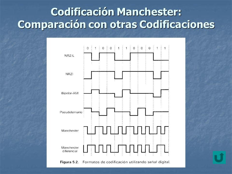 Codificación Manchester: Comparación con otras Codificaciones