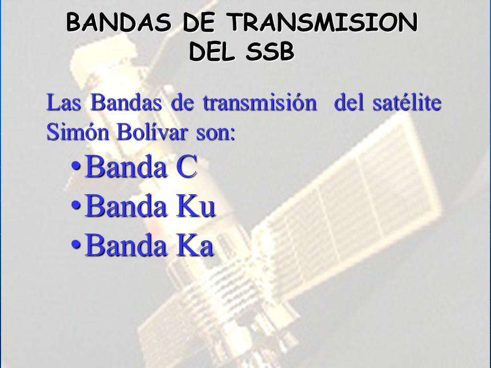 BANDAS DE TRANSMISION DEL SSB