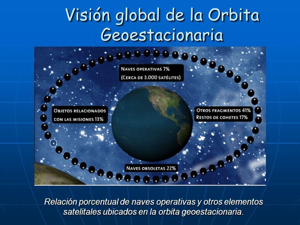 Visión global de la Orbita Geoestacionaria