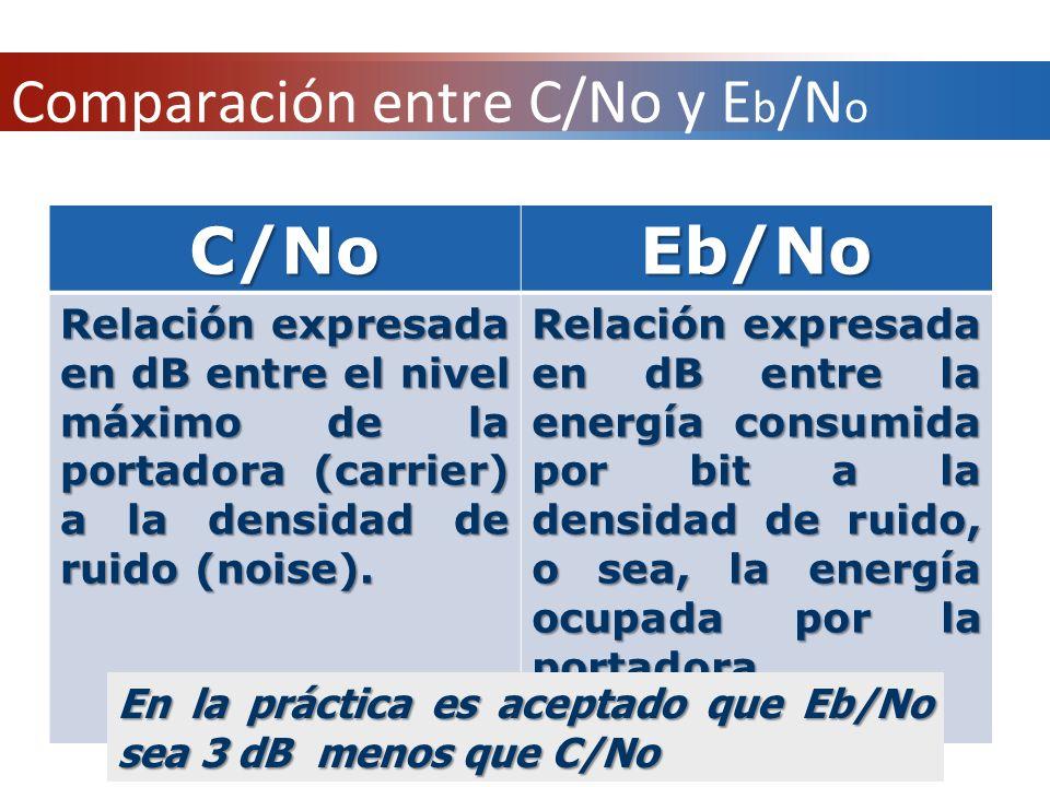 Comparación entre C/No y Eb/No