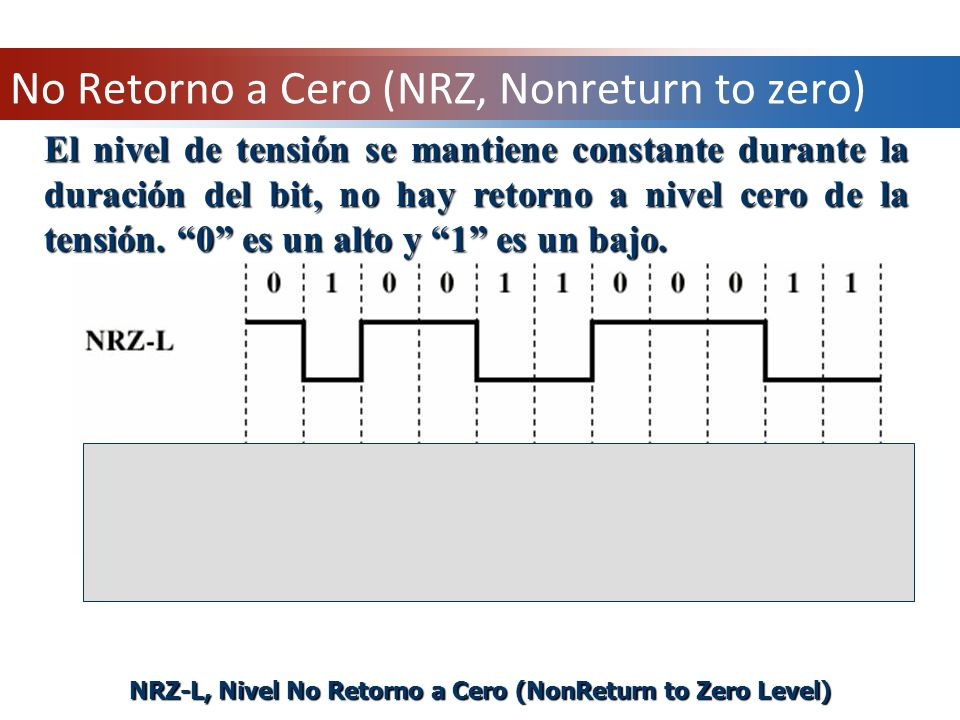 No Retorno a Cero (NRZ, Nonreturn to zero)