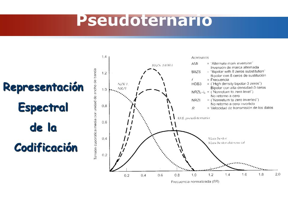 Pseudoternario Representación Espectral de la Codificación