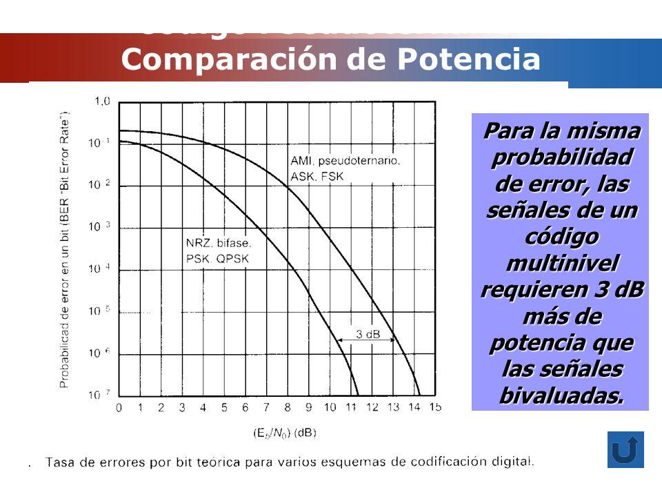 Código Pseudoternario: Comparación de Potencia