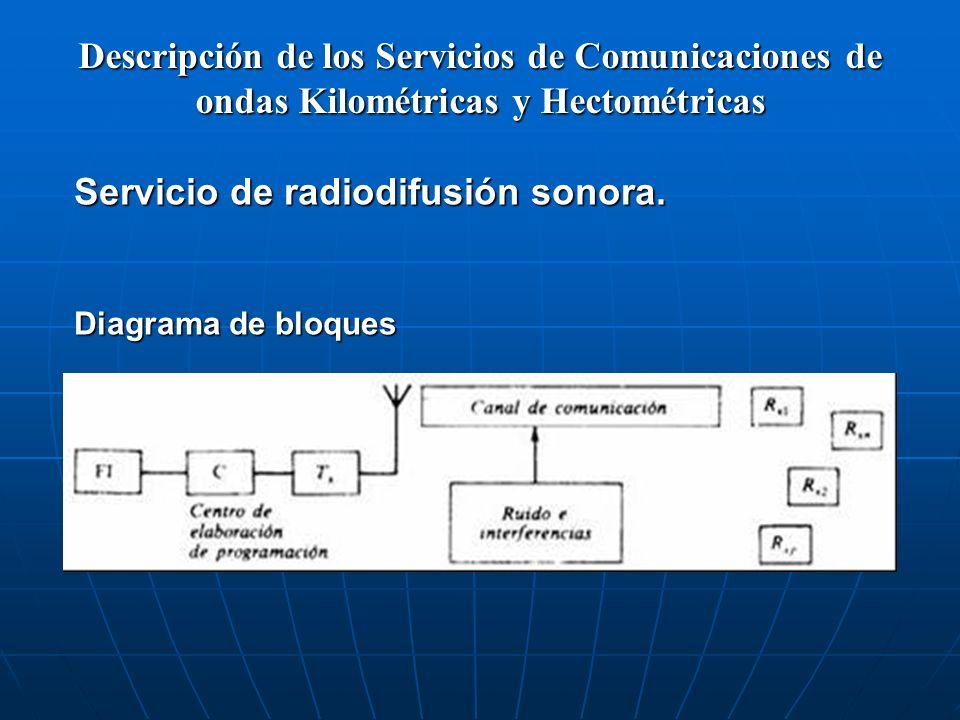 Servicio de radiodifusión sonora.