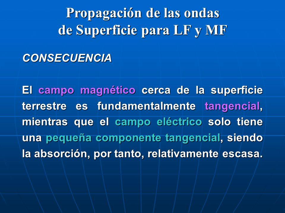 Propagación de las ondas de Superficie para LF y MF