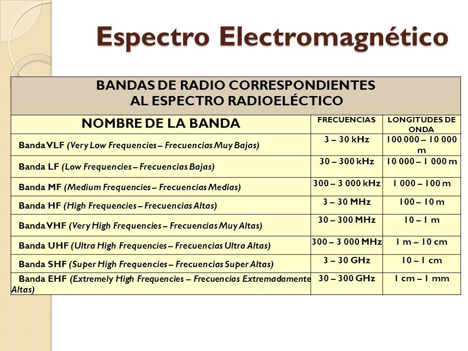 BANDAS DE RADIO CORRESPONDIENTES