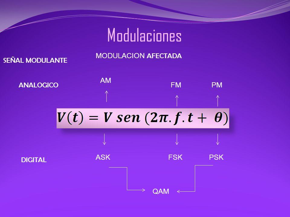 Modulaciones MODULACION AFECTADA SEÑAL MODULANTE AM ANALOGICO FM PM