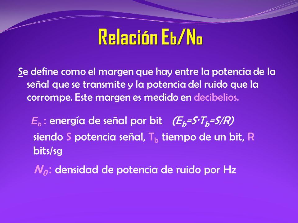 Relación Eb/No siendo S potencia señal, Tb tiempo de un bit, R bits/sg