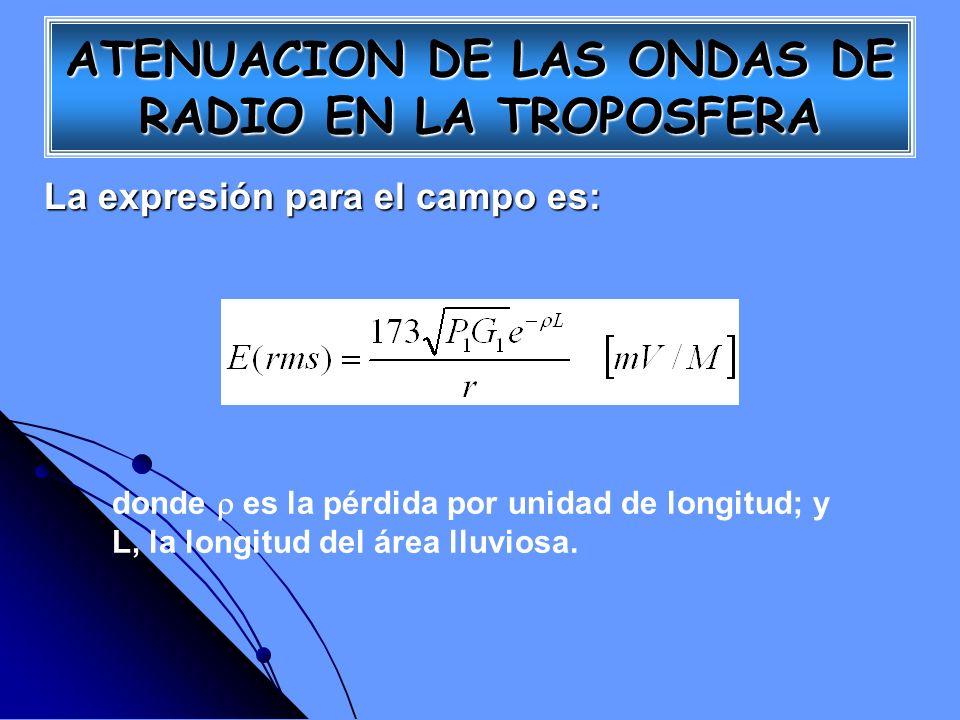 ATENUACION DE LAS ONDAS DE RADIO EN LA TROPOSFERA
