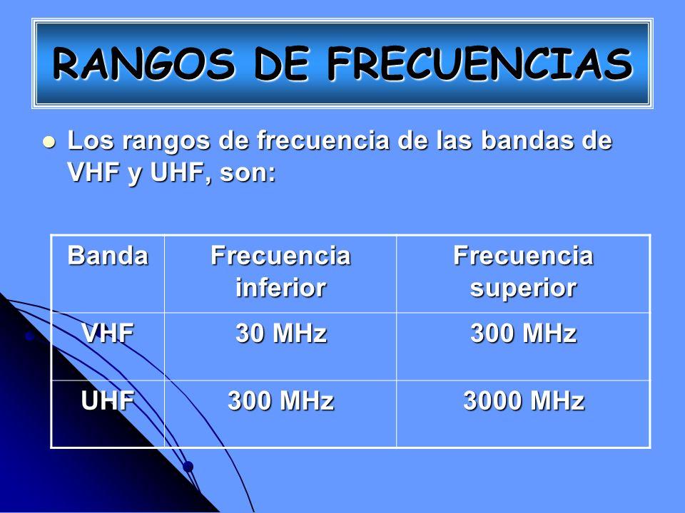 RANGOS DE FRECUENCIAS Los rangos de frecuencia de las bandas de VHF y UHF, son: Banda. Frecuencia inferior.