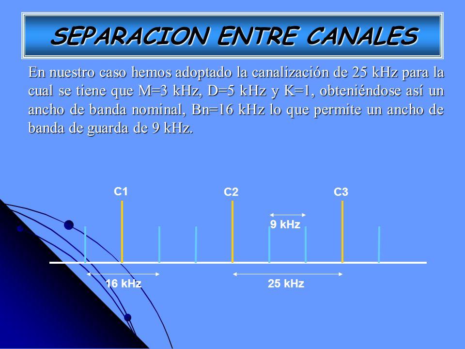 SEPARACION ENTRE CANALES
